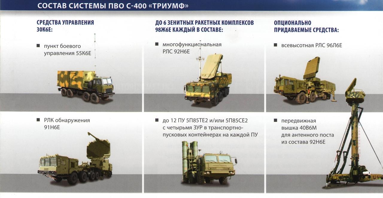 зенитные комплексы С-400