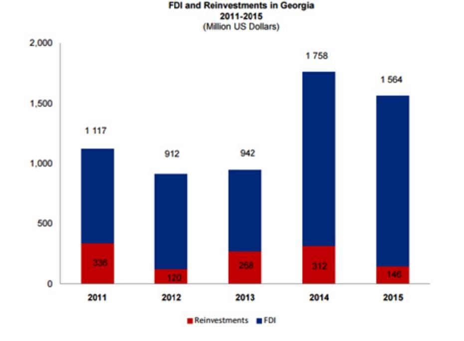 Показатели объемов прямых иностранных инвестиций в 2011-2015 гг в долларах США. Источник: Служба статистики Грузии