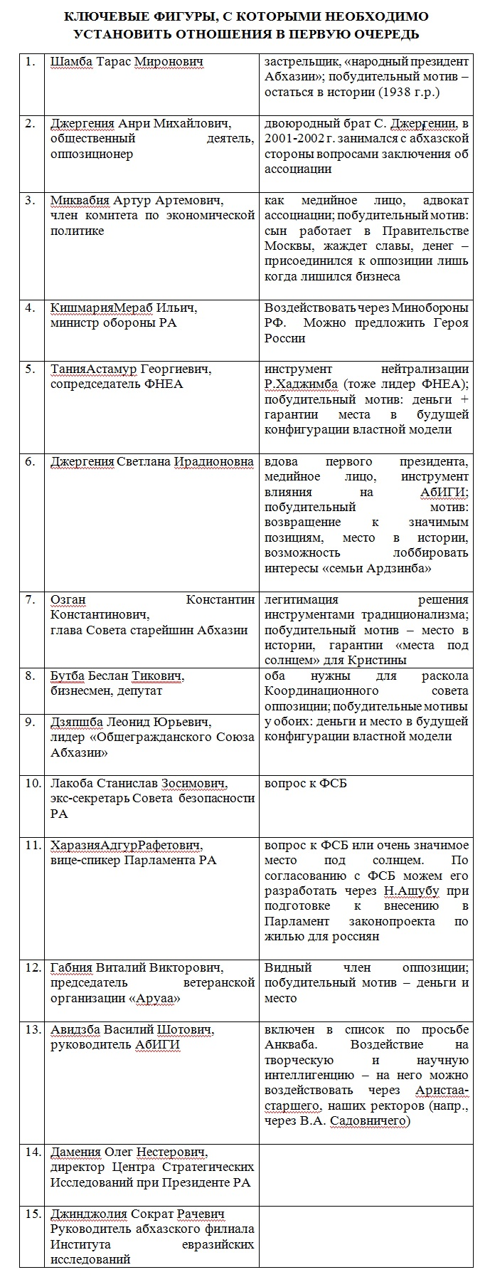 abkhazia_surkov