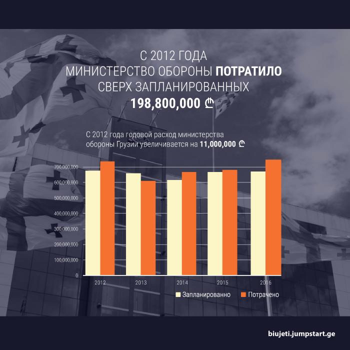 NED fact 1 #новости featured, бюджет, ГПЦ, Грузия, оборона, образование