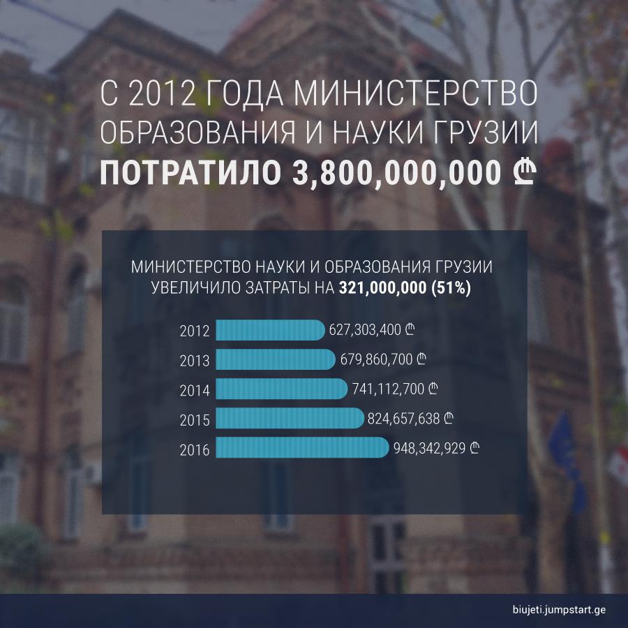 education #новости featured, бюджет, ГПЦ, Грузия, оборона, образование