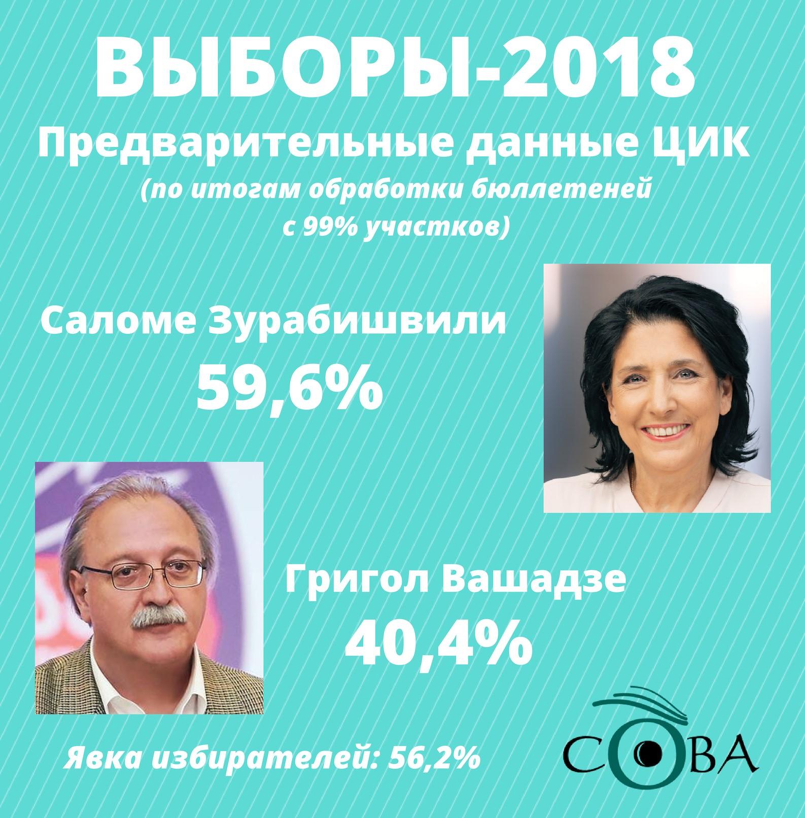 98 #новости второй тур, выборы 2018, Григол Вашадзе, Грузия, президентские выборы, Саломе Зурабишвили, Центризбирком, ЦИК