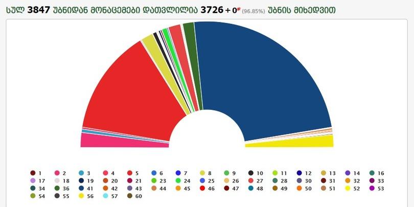 96 #выборы-2020 featured, Выборы 2020, Грузинская мечта, Ника Мелия, ЦИК