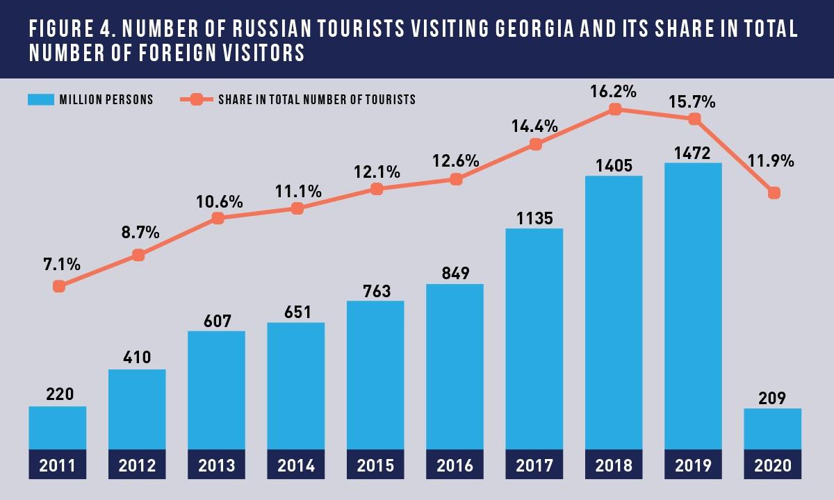 4 65 #новости Transparency International Georgia, Грузия-Россия, импорт, пшеница, туризм, экономика, экспорт