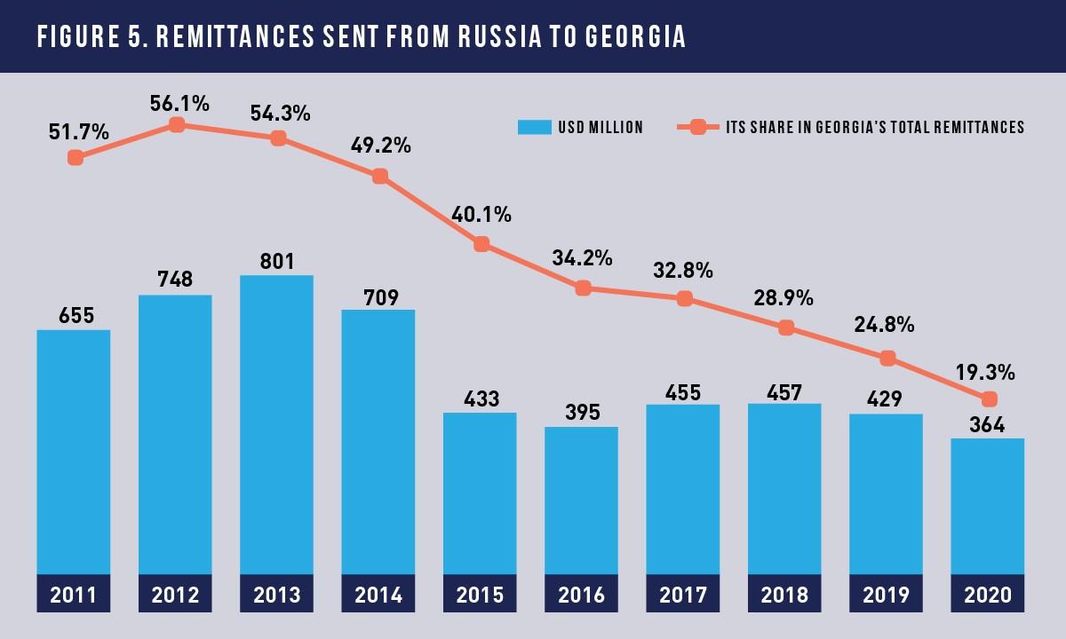 5 45 #новости Transparency International Georgia, Грузия-Россия, импорт, пшеница, туризм, экономика, экспорт