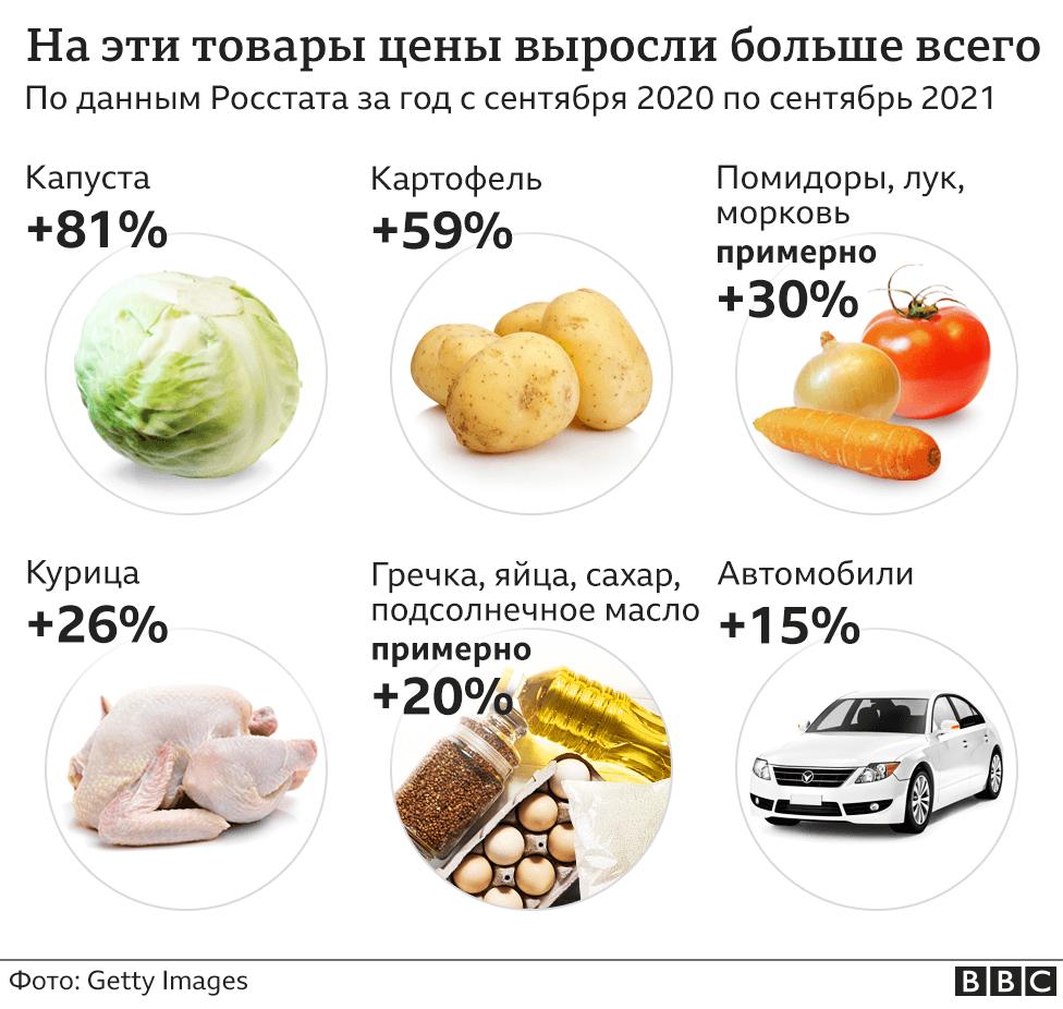 На какие товары цены вырасли более всего (рисунок)