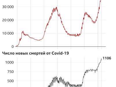 121221911 corona 26 10 nc Новости BBC коронавирус, Россия